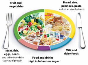 healthy eating facts and statistics